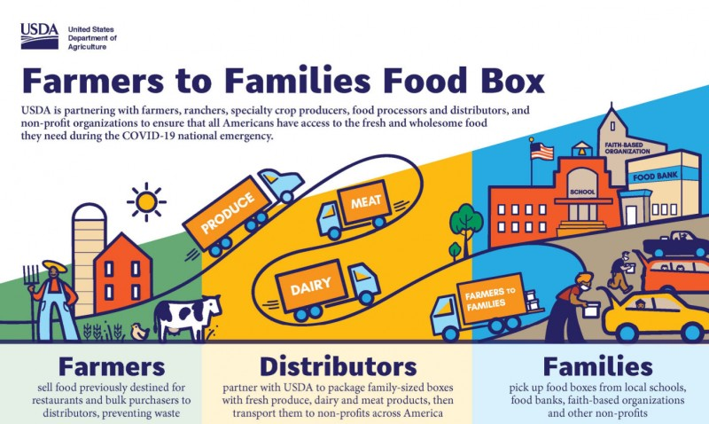 farmers-to-families-800x478